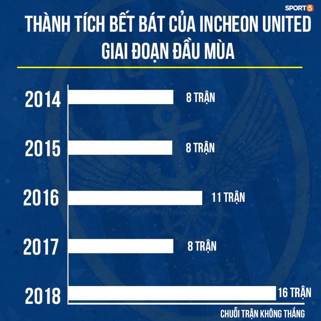 Fan Công Phượng hãy bình tĩnh, Incheon United khởi đầu bết bát là... chuyện bình thường - Ảnh 1.