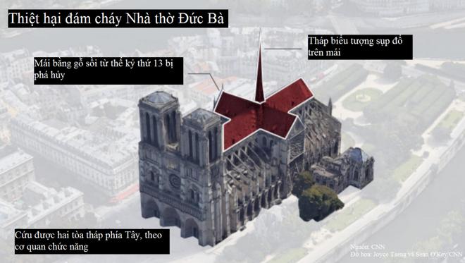 Cháy Nhà thờ Đức Bà Paris gây thiệt hại khổng lồ tới mức nào? - ảnh 1