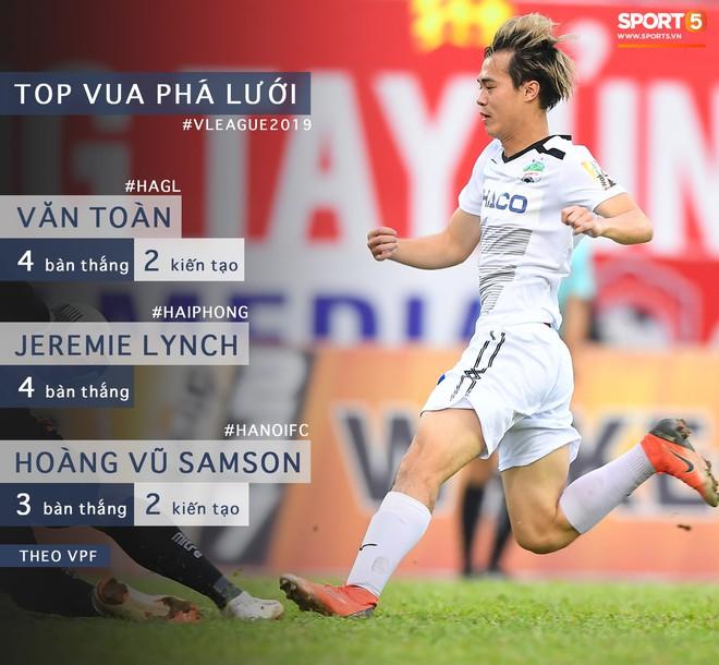 Thống kê bất ngờ, Văn Toàn trở thành cầu thủ có tầm ảnh hưởng nhất ở V.League hiện tại - Ảnh 1.