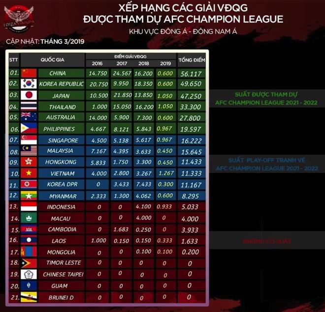 Vô địch AFF Cup nhưng bóng đá Việt Nam vẫn xếp cực thấp ở châu Á với chỉ số quan trọng này - ảnh 3