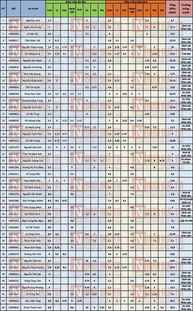 Danh sách toàn bộ 44 thí sinh được nâng điểm thi ở Sơn La - ảnh 1