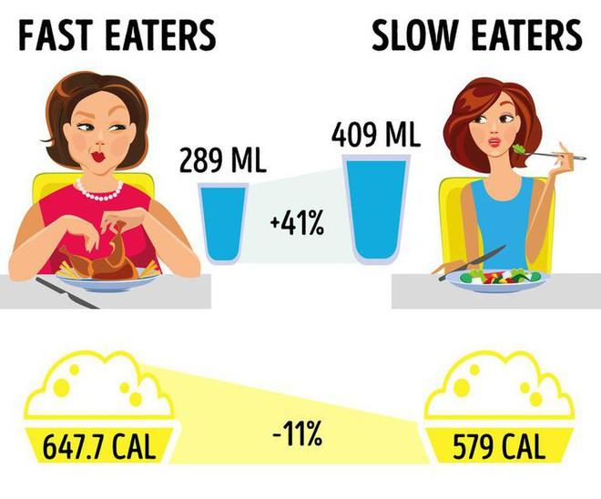 Đừng ăn kiêng kham khổ nữa, có đầy cách giảm cân mà vẫn được ăn uống thoải mái - ảnh 2
