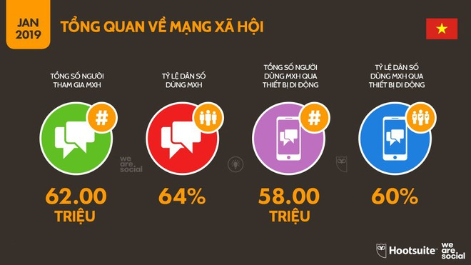 Infographic: Người Việt sử dụng mạng xã hội, Internet và đồ công nghệ nhiều tới mức nào? - Ảnh 6.