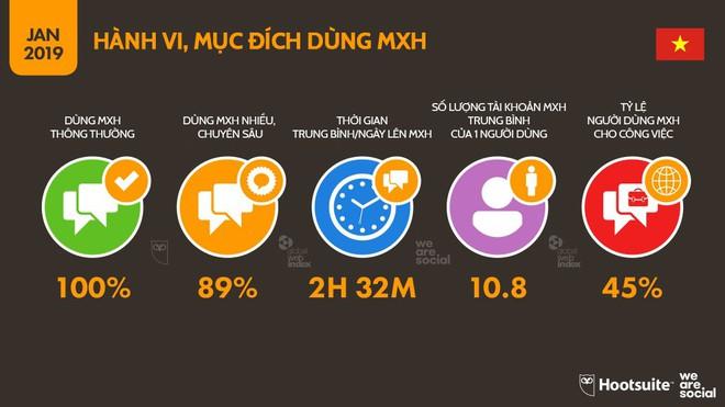 Infographic: Người Việt sử dụng mạng xã hội, Internet và đồ công nghệ nhiều tới mức nào? - Ảnh 7.
