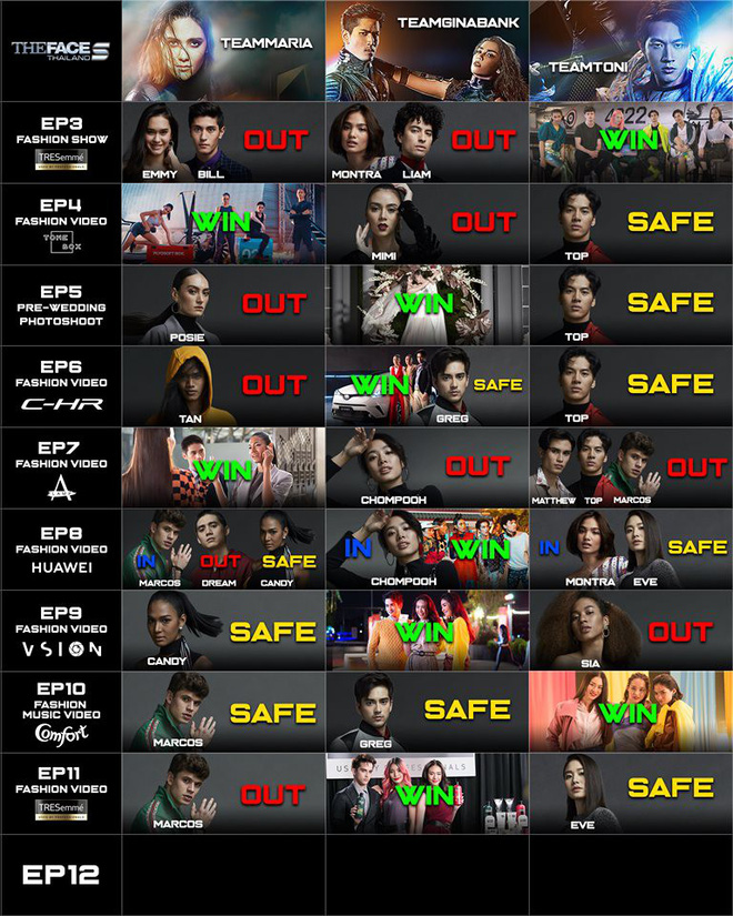 The Face Thailand: Team Maria gần như trắng tay khi soái ca Tây chính thức bị loại - ảnh 8