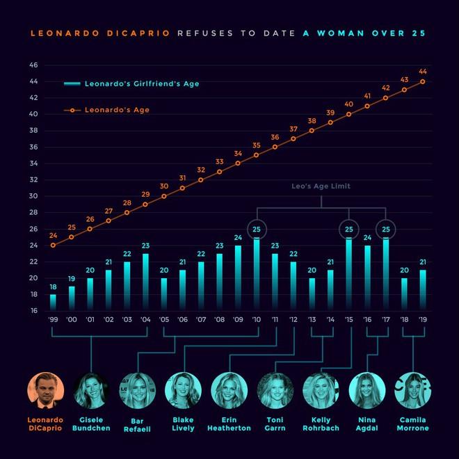 Tính toán như Sói già Leonardo DiCaprio: Đi CANNES quảng bá phim, sẵn tiện rắc thính tìm bồ trẻ toàn chân dài cực phẩm - ảnh 4