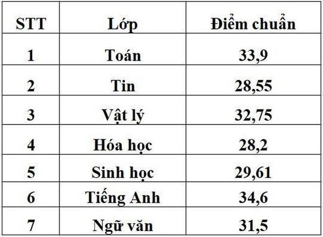 Thêm một trường THPT công bố điểm chuẩn vào lớp 10, cao nhất với 34,6 - ảnh 2