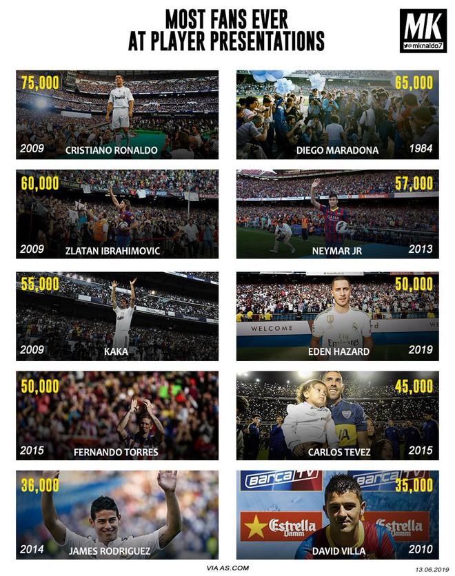 50.000 CĐV nô nức tới thánh địa Bernabeu để theo dõi màn ra mắt của siêu sao Eden Hazard - cầu thủ đắt giá nhất lịch sử Real Madrid - ảnh 5