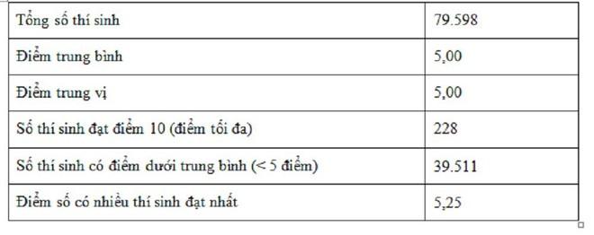 126 học sinh bị điểm 0 môn Toán ở TPHCM: Đề thi khó hay học sinh dốt? - ảnh 3