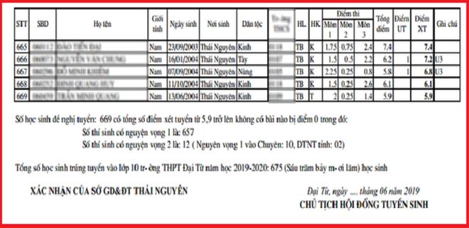 Điểm chuẩn lớp 10 một trường ở Thái Nguyên 'thấp kỷ lục': Hiệu trưởng nói gì? - ảnh 2