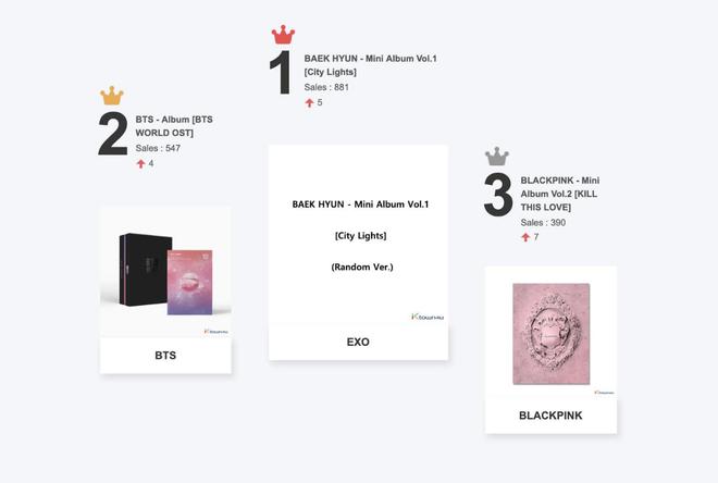 Baekhyun chưa debut đã phá kỉ lục album đặt trước, nhóm nhỏ EXO ra mắt với tên củ chuối như truyền thống SM - ảnh 1