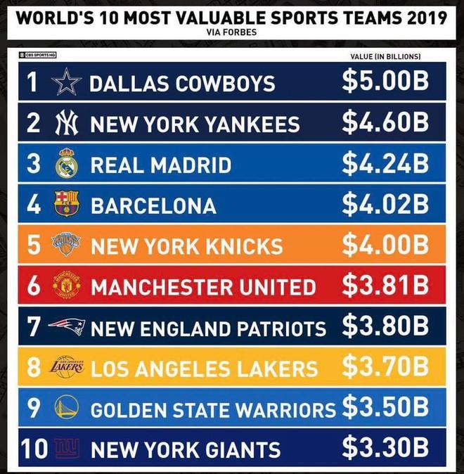 Đội bóng rổ New York Knicks vượt mặt Manchester United trên bảng xếp hạng các đội thể thao giá trị nhất thế giới - ảnh 1