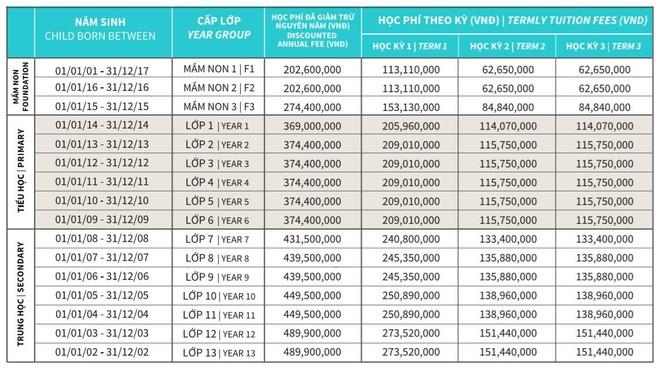 """Shock với học phí của các trường Quốc tế """"xịn"""" tại Hà Nội, lên đến mức 730 triệu/năm! - ảnh 1"""