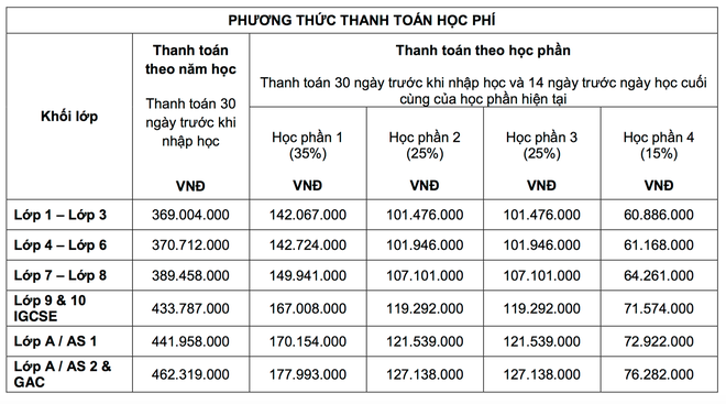 """Shock với học phí của các trường Quốc tế """"xịn"""" tại Hà Nội, lên đến mức 730 triệu/năm! - ảnh 4"""