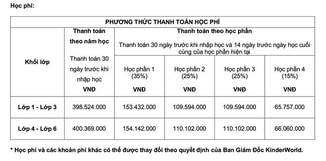 """Shock với học phí của các trường Quốc tế """"xịn"""" tại Hà Nội, lên đến mức 730 triệu/năm! - ảnh 5"""