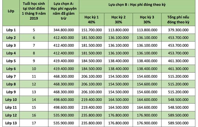 """Shock với học phí của các trường Quốc tế """"xịn"""" tại Hà Nội, lên đến mức 730 triệu/năm! - ảnh 7"""