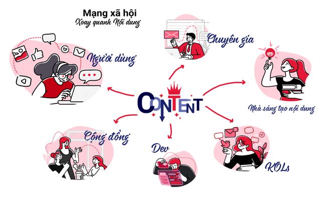 8 lợi ích dành cho người sáng tạo nội dung trên MXH Lotus: Vừa có tiếng vừa có miếng, chậm chân thì thiệt! - Ảnh 2.