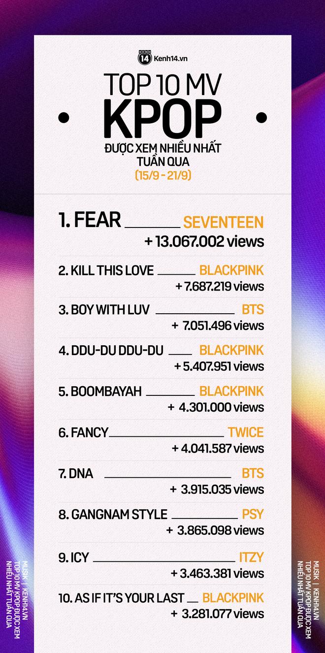10 MV Kpop được xem nhiều nhất tuần: Bị chê flop SEVENTEEN vẫn vượt BLACKPINK, BTS với cách biệt lớn, TWICE thăng hạng ấn tượng - Ảnh 1.