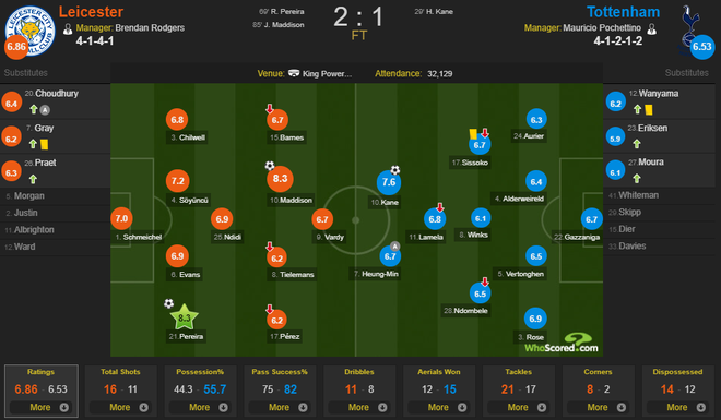 Son Heung-min tỏa sáng với cú đánh gót kiến tạo bàn mở tỷ số điệu nghệ, Tottenham vẫn thất bại trong trận cầu tràn ngập drama VAR - Ảnh 4.
