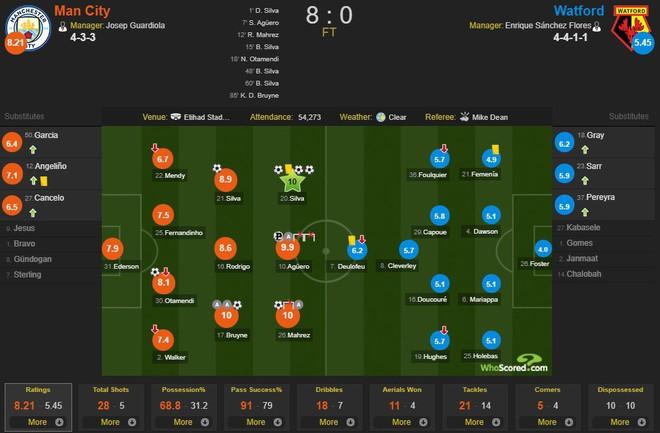 Man City thiết lập hàng loạt thành tích chưa từng có trong lịch sử Ngoại hạng Anh sau màn hạ sát 8 bàn không gỡ - Ảnh 10.