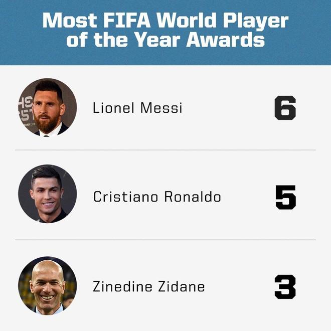 Đánh bại Ronaldo và Van Dijk, Messi giành giải thưởng Cầu thủ hay nhất thế giới năm 2019 - ảnh 2