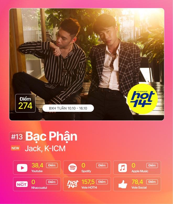 Jack và chị đại Mỹ Tâm cùng lập kỷ lục mới, Hoàng Dũng lật đổ chuỗi thành tích của Da LAB và Miu Lê ấn tượng tại BXH HOT14 - Ảnh 2.