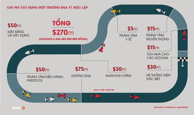 Chặng F1 Việt Nam bị hoãn để lại hậu quả kinh tế khổng lồ - Ảnh 3.