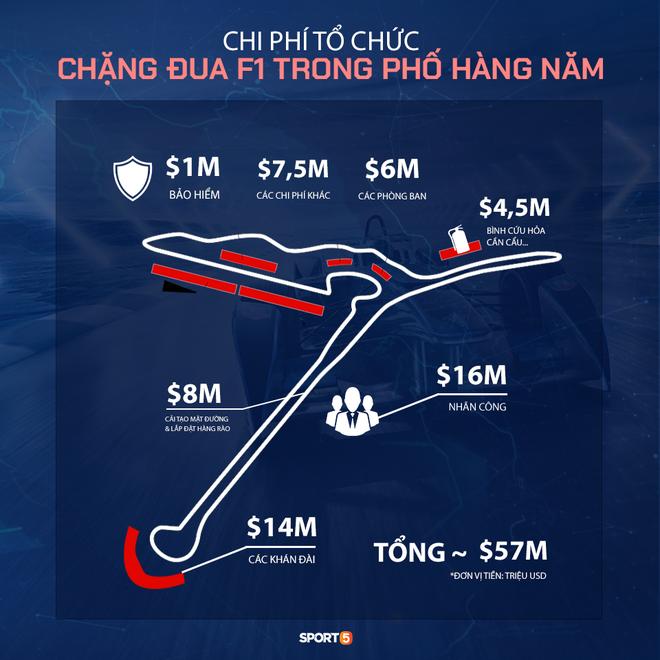 Chặng F1 Việt Nam bị hoãn để lại hậu quả kinh tế khổng lồ - Ảnh 2.