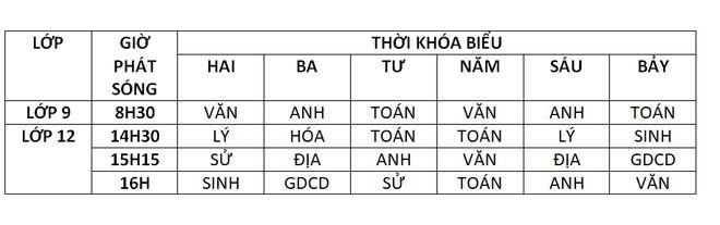Lịch học qua truyền hình chi tiết ở 15 tỉnh thành - Ảnh 11.