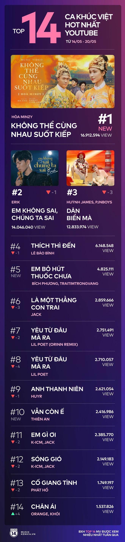 14 ca khúc Việt hot nhất Youtube tuần qua: Chị em Hòa Minzy - Erik tranh nhau ngôi vương; Bích Phương tái xuất đầy đe dọa trong khi Jack bám trụ siêu bền bỉ - Ảnh 11.