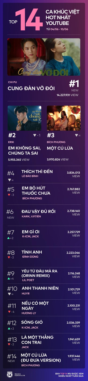 14 ca khúc Việt hot nhất YouTube tuần qua: Chi Pu vượt Erik với view khủng, Bích Phương và Jack san bằng tỷ số nhờ 3 ca khúc lọt top - Ảnh 9.
