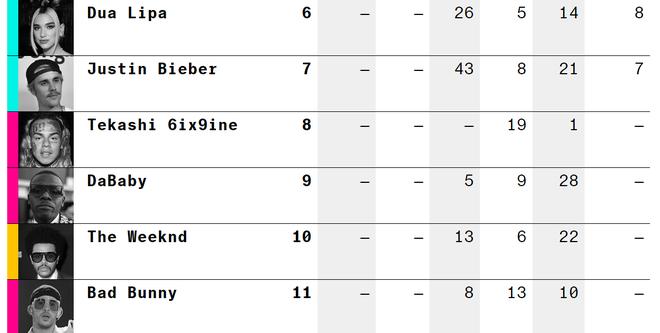 25 ngôi sao nhạc Pop đỉnh nhất thế giới theo Bloomberg: BTS và BLACKPINK ra chuồng gà, TWICE mới là đại diện Kpop duy nhất!  - Ảnh 3.