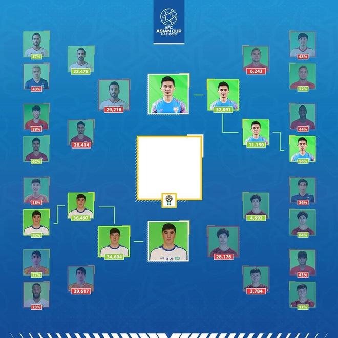 CĐV hết mình, Công Phượng vẫn thua ở bán kết cuộc bầu chọn cầu thủ được yêu thích nhất Cúp châu Á - Ảnh 2.