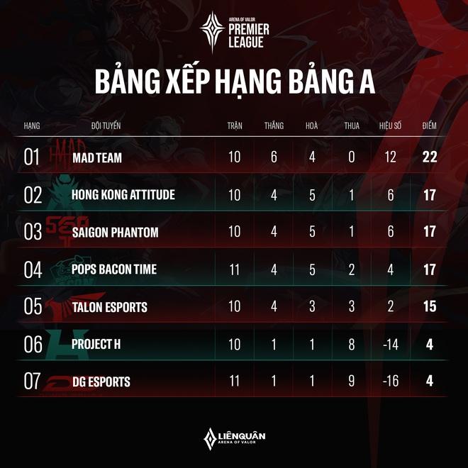 APL 2020: Saigon Phantom có chiến thắng quan trọng, BronzeV được khen hết lời, Lai Bâng phải nhận nhiều chỉ trích! - Ảnh 7.
