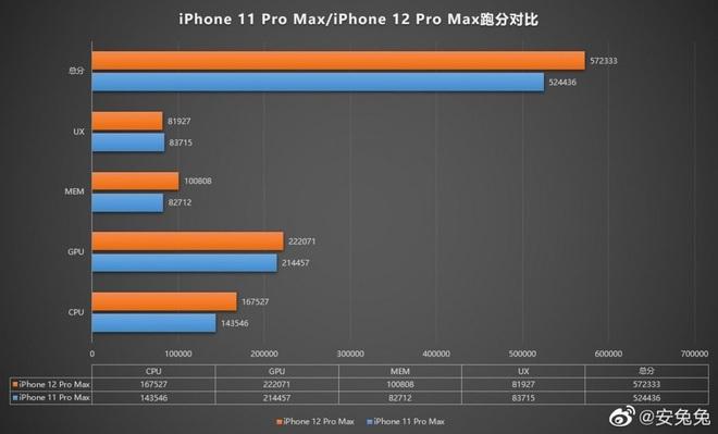iPhone 12 Pro Max rò rỉ thông số, chip A14 mạnh không ngờ! - Ảnh 1.