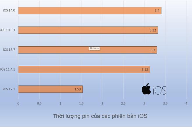 Video: Xem thử bản iOS nào giúp pin iPhone trở nên trâu bò hơn? - Ảnh 2.