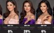 """Thật bất ngờ, Hoàng Thùy không phải là thí sinh được nhắn tin bình chọn nhiều nhất """"Hoa hậu Hoàn vũ VN"""""""