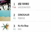 Ca khúc từ 5 năm trước thăng 44 bậc trên BXH, vượt cả hit mới của EXO