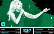 Thu nhập 684 tỷ đồng từ âm nhạc, Lady Gaga là nữ ca sĩ