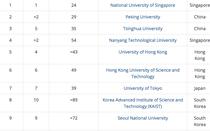 Việt Nam không có trường nào lọt top 300 Đại học tốt nhất châu Á