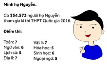 Có bao nhiêu người cùng tên bạn dự thi THPT Quốc gia 2016?