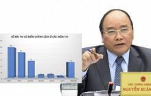 Sai phạm chấm thi chấn động ở Hà Giang: Thủ tướng chỉ đạo xử lý nghiêm