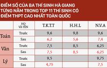 Điểm số thật của 3 thí sinh Hà Giang từng nằm trong top 11 thí sinh có điểm thi THPT cao nhất nước