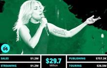 """Thu nhập 684 tỷ đồng từ âm nhạc, Lady Gaga là nữ ca sĩ """"cá kiếm"""" số 1 thế giới nửa đầu 2018"""