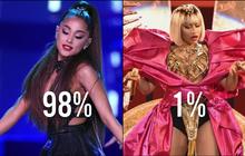 """Kết quả khảo sát nghệ sĩ được trông chờ nhất """"VMAs"""": Ariana áp đảo 98%, Nicki 1%"""