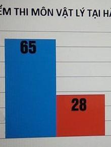 Có thí sinh được tăng gần 30 điểm trong vụ sai phạm chấm thi chấn động ở Hà Giang