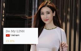 Chưa đầy 1 tuần, Mỹ Linh đã vươn lên đứng thứ 2 Top thí sinh được bình chọn nhiều nhất Miss World