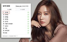 """Chấn động tin nữ diễn viên phim """"Sắc đẹp ngàn cân"""" Kim Ah Joong qua đời, chuyện gì đang xảy ra?"""