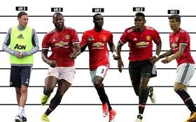 Những gã khổng lồ ở Man Utd của Mourinho