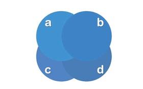 Tìm ra 7 hình tròn nằm trên cùng, bạn thuộc top 2% người siêu nhất thế giới